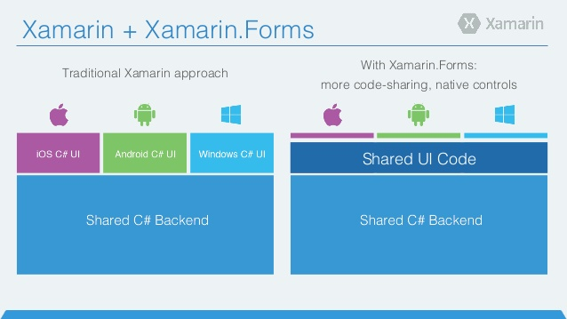 Mobile app development with xamarin qode apps technology for Xamarin architecture